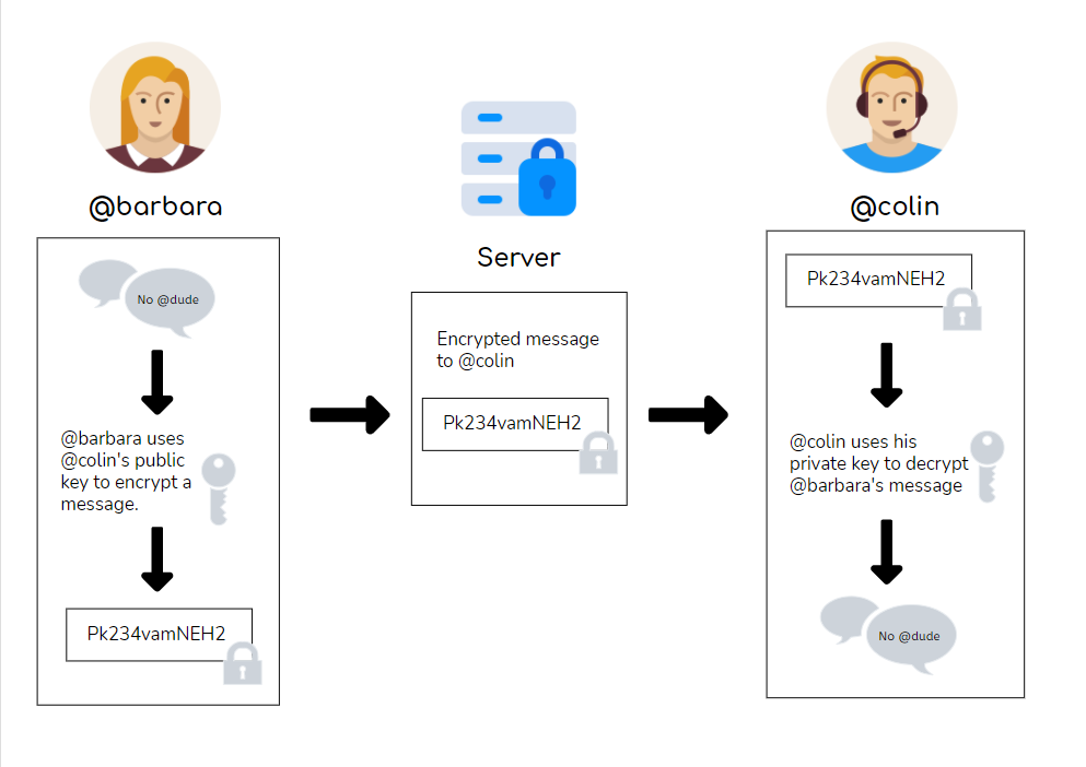 Diagram explaining end-to-end encryption using @barbara and @colin