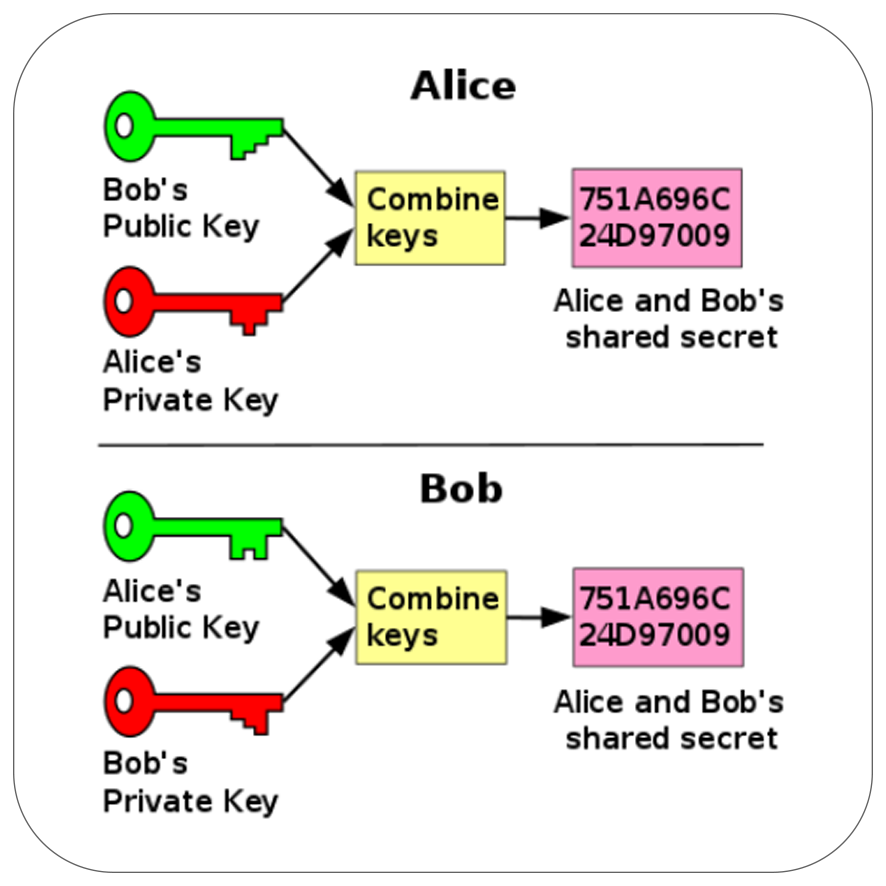 Diagram featuring Alice and Bob communicating via end-to-end encryption